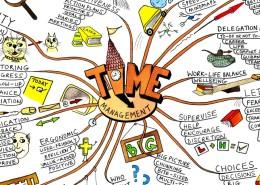 "MindMap ""TIME Management"""