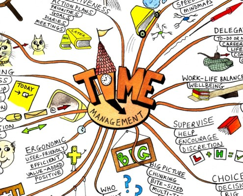 "MindMap ""TIME Management"""